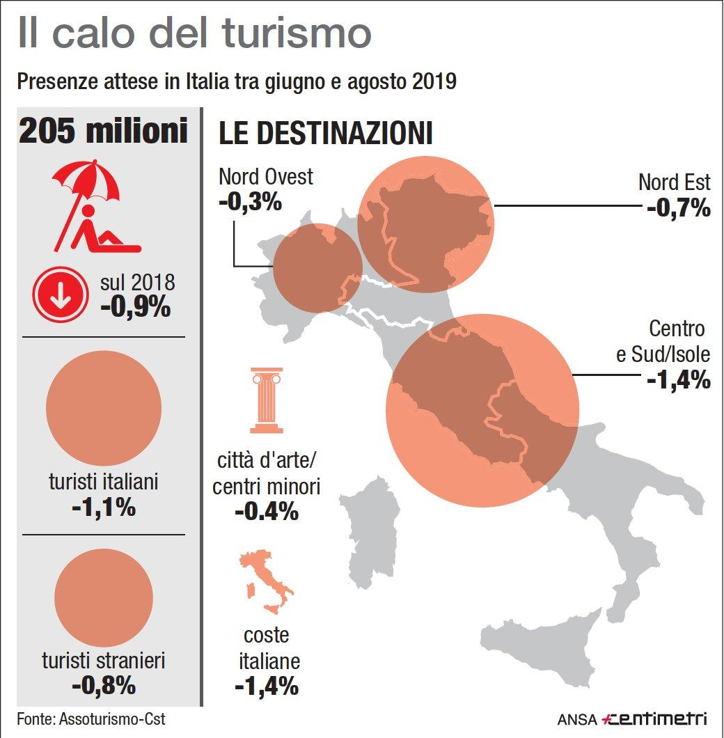 Turismo: prenotazioni in Italia, primo calo in 5 anni