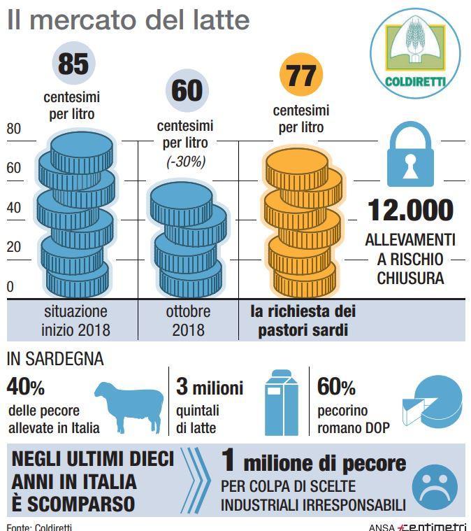 Il mercato del latte in Italia e in Sardegna