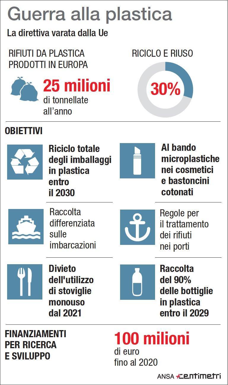 Inquinamento, la direttiva varata dall Ue contro la plastica monouso