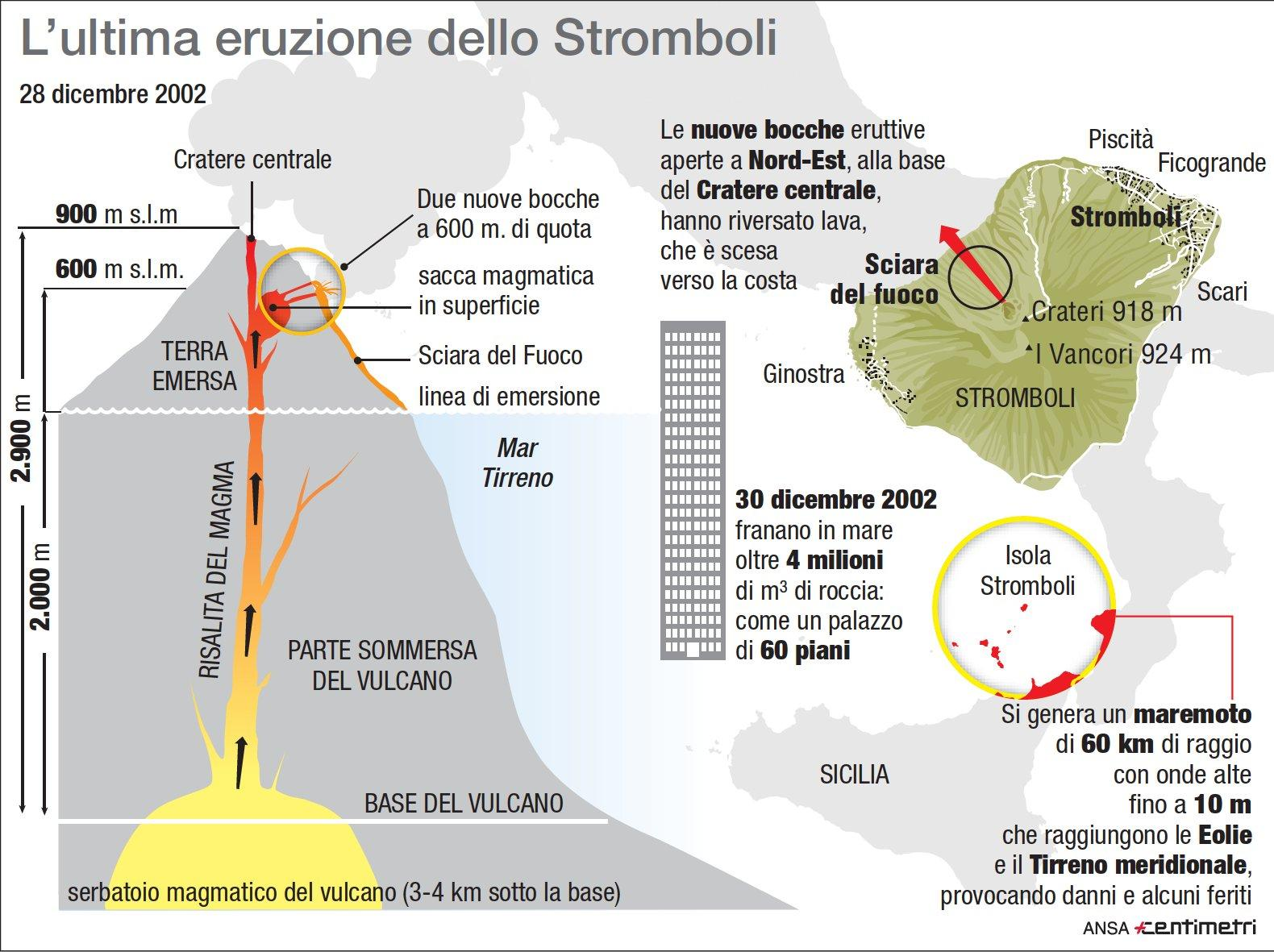Stromboli, l ultima grande eruzione nel 2002