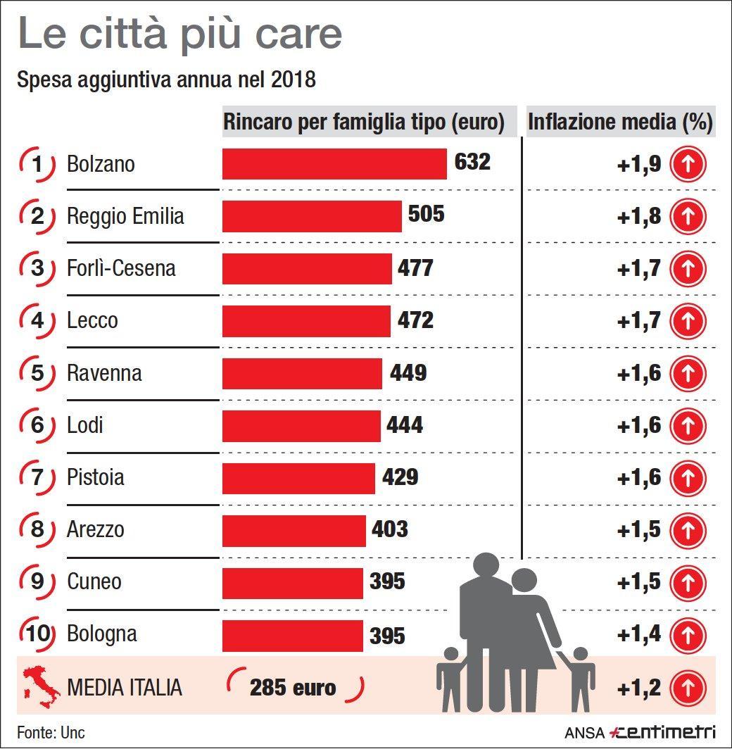 Prezzi, le città più care