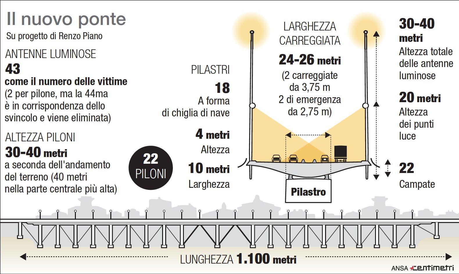 Genova, il progetto del nuovo viadotto