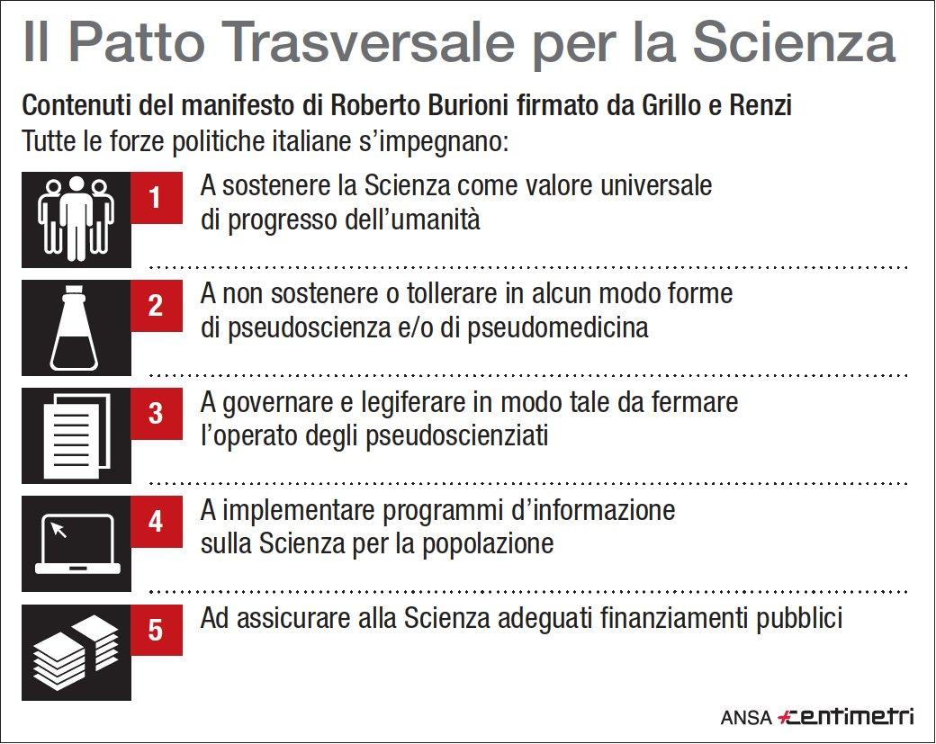 Patto trasversale per la Scienza: i 5 punti