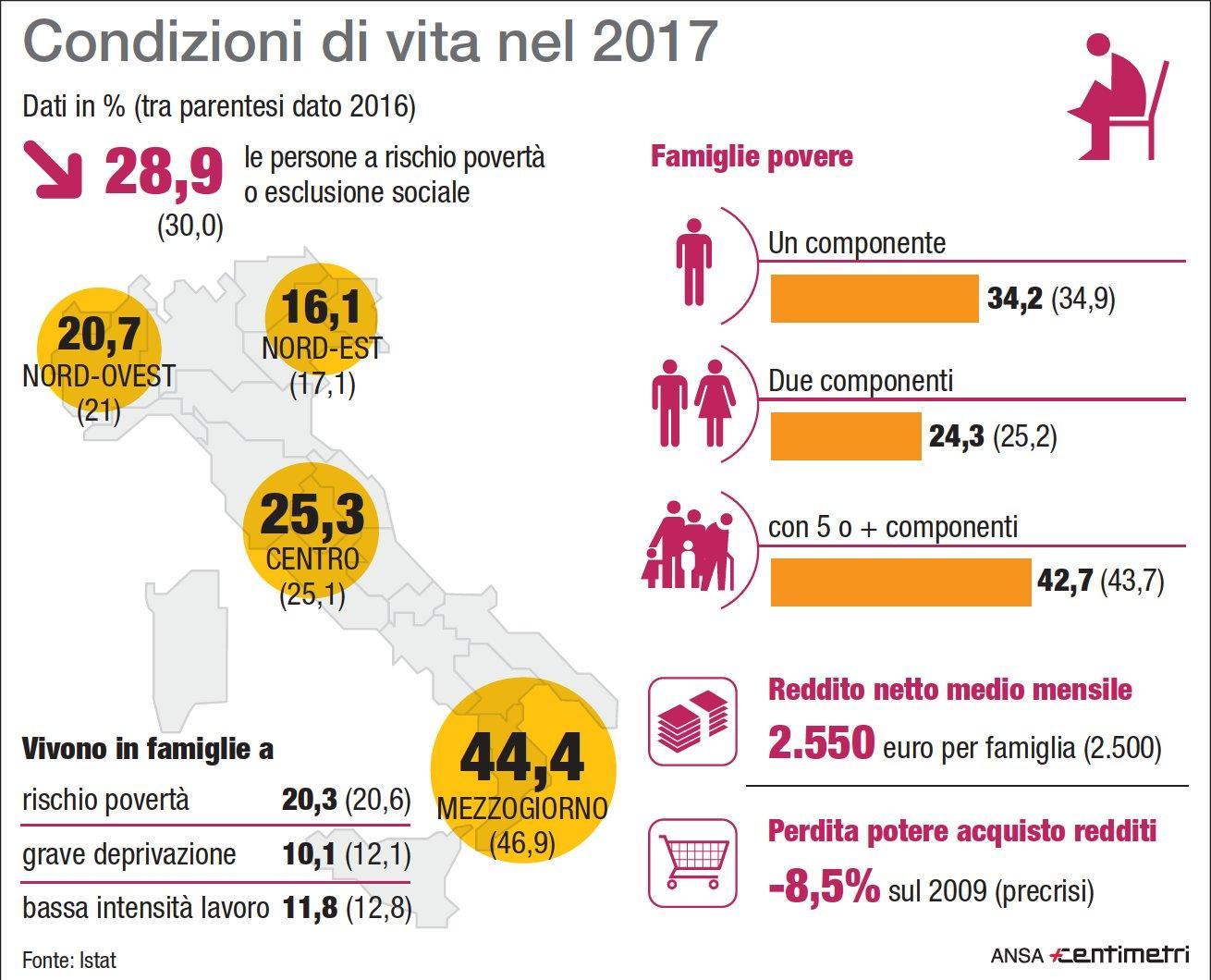 Povertà. la fotografia Istat dell Italia nel 2017