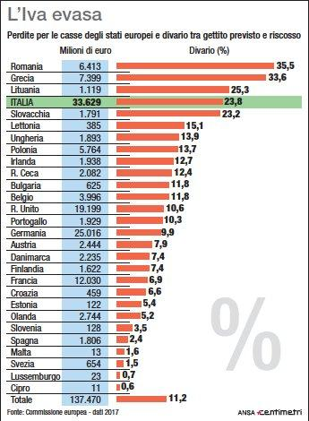 Iva evasa, Italia prima nella classifica europea