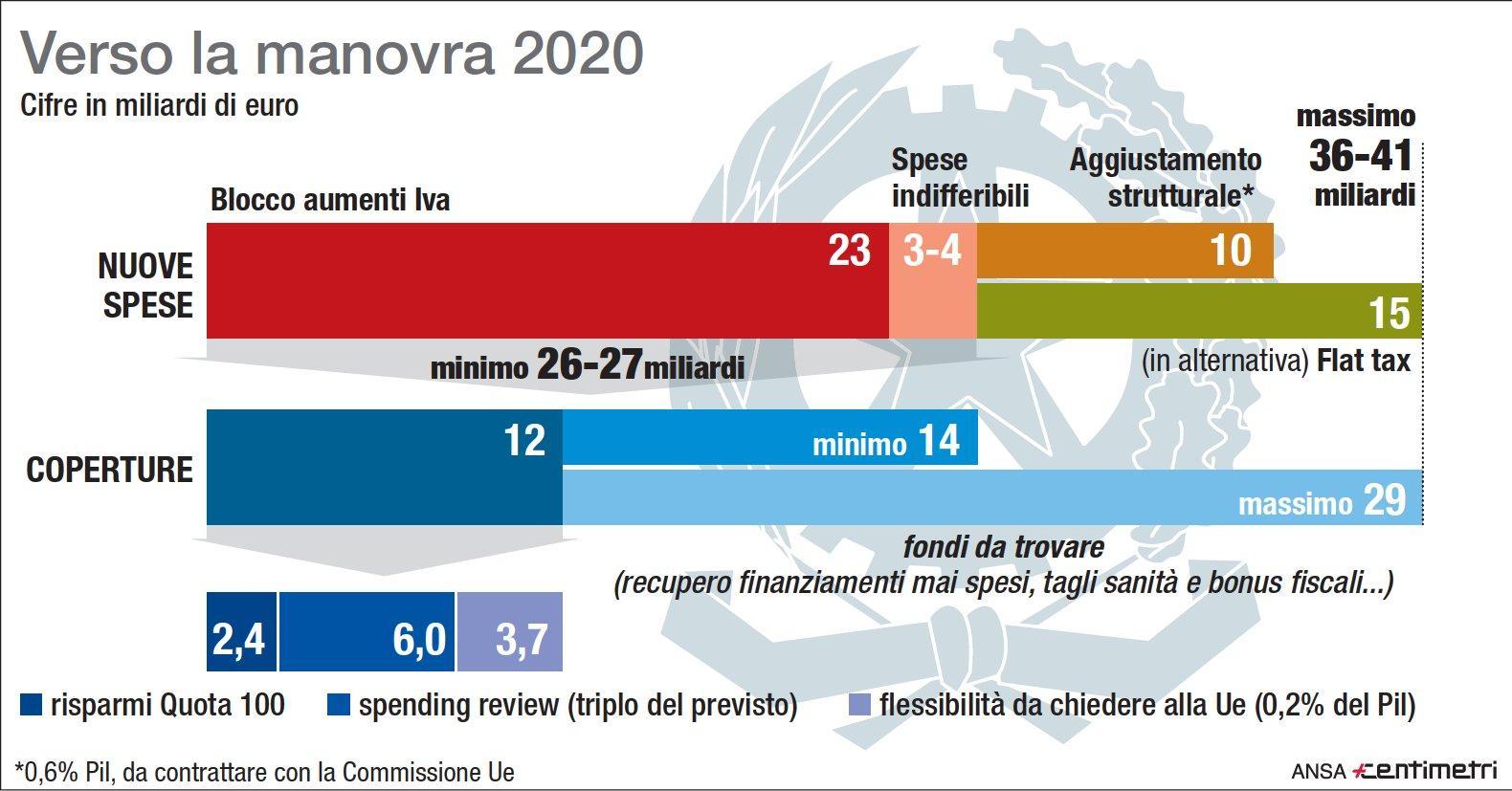 La Manovra 2020: spese nuove e coperture ipotizzabili