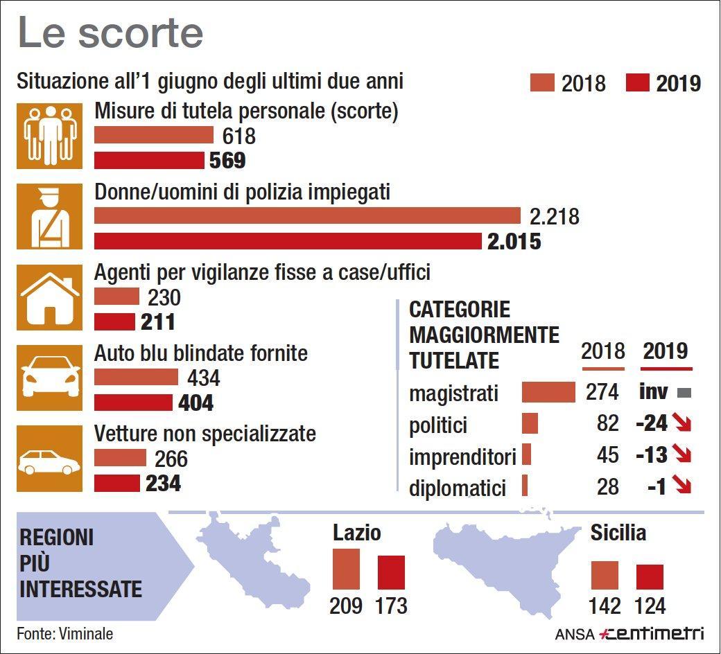 Salvini annuncia taglio alle scorte: i numeri