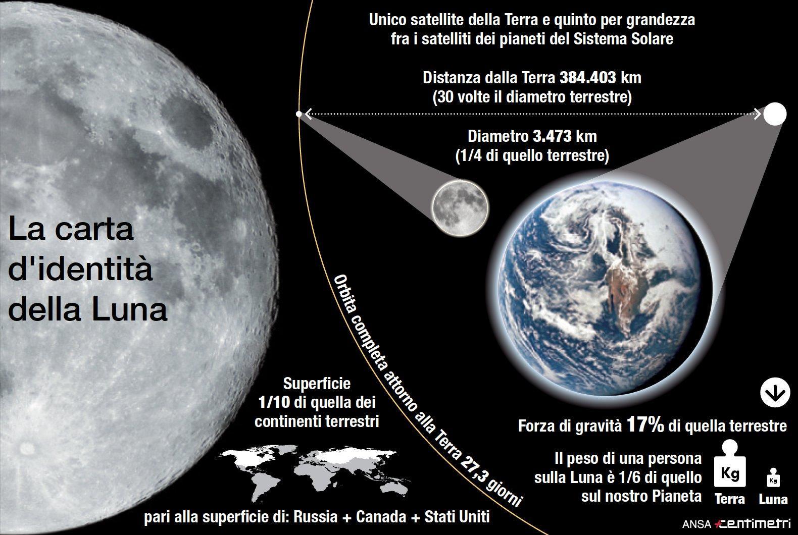 Sbarco sulla Luna, la carta d identità del nostro satellite