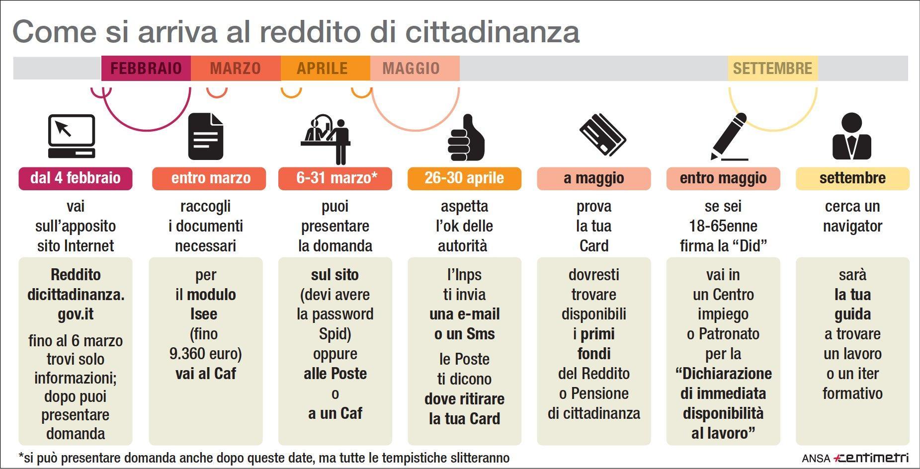 Reddito di cittadinanza: i passi per ottenerlo