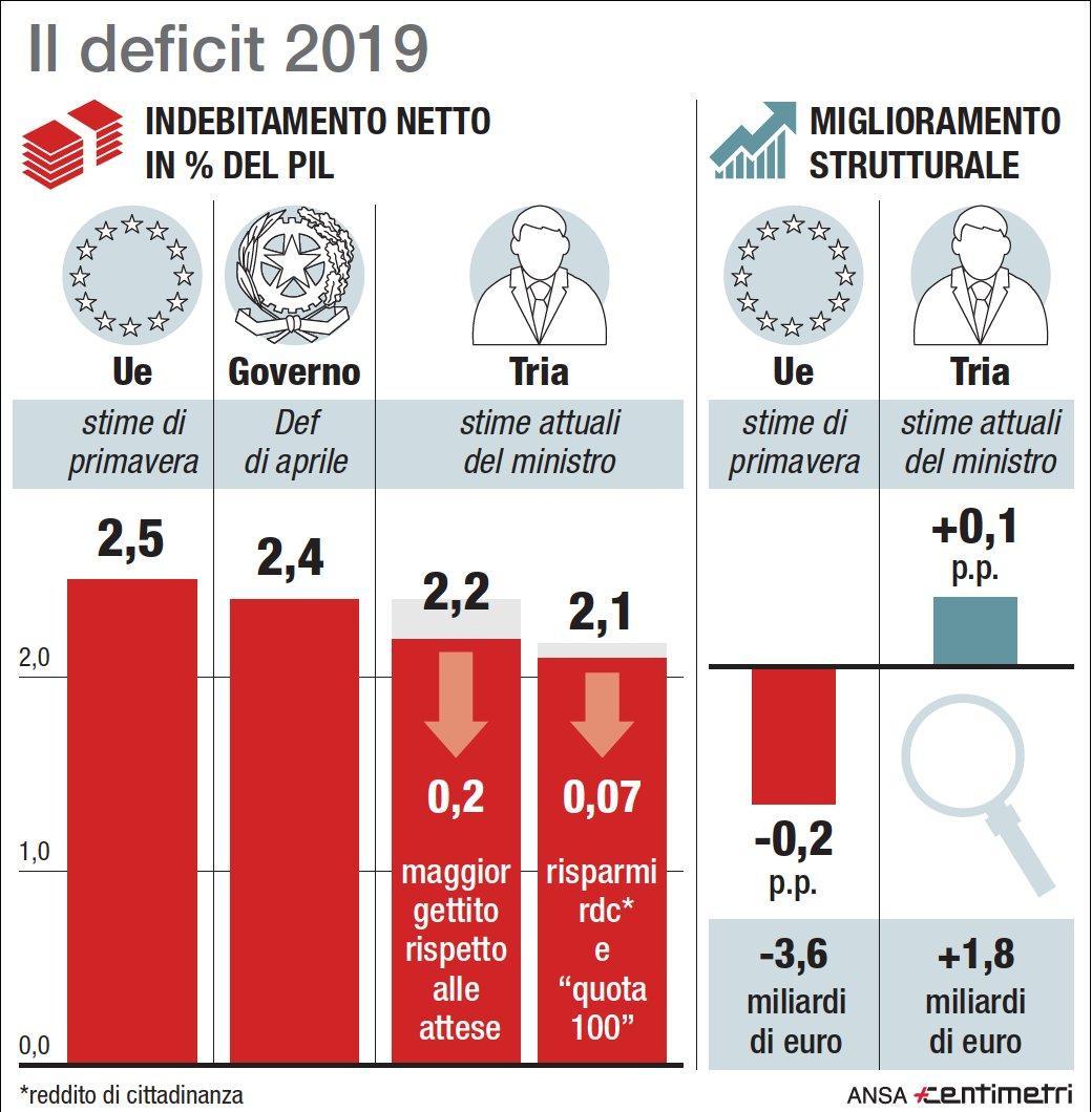 Il deficit italiano nel 2019: i numeri di Tria