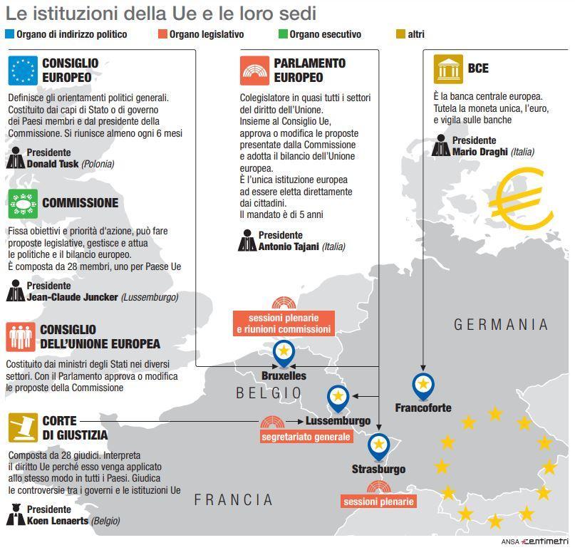Europee, le istituzioni dell Ue e le loro sedi