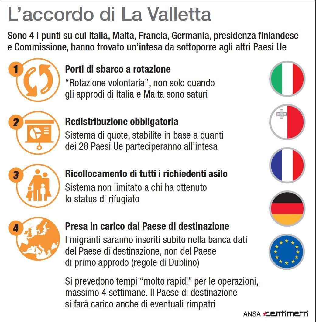 Migranti, cosa prevede l accordo di La Valletta