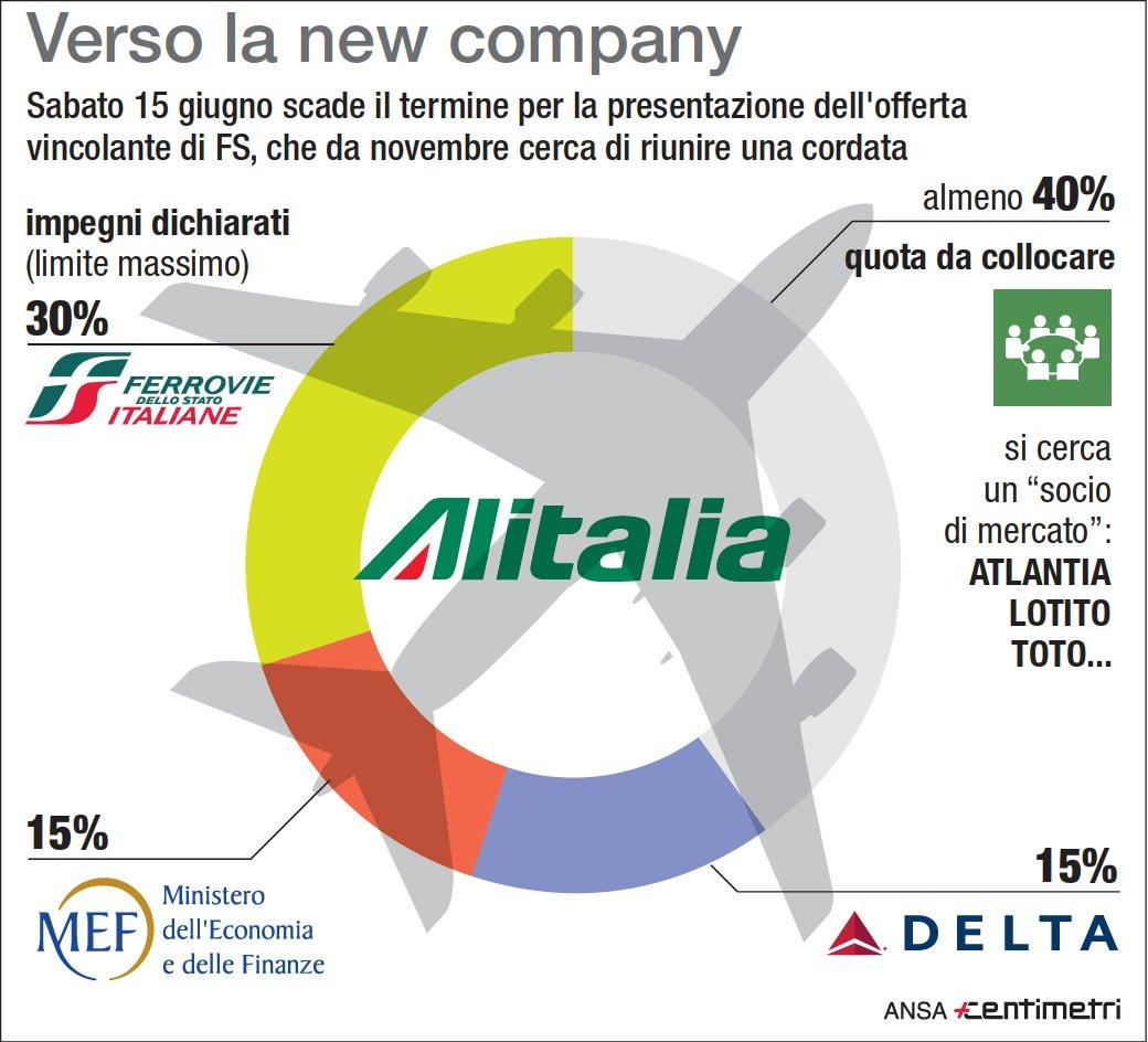 La nuova Alitalia: ecco come sarà divisa