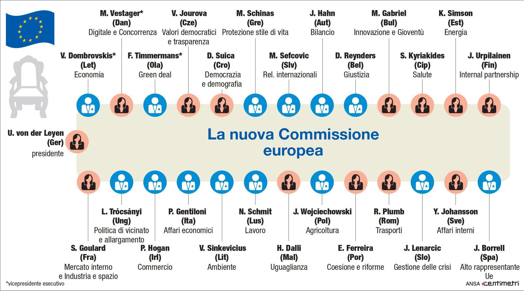Il governo europeo: ecco i membri della Commissione
