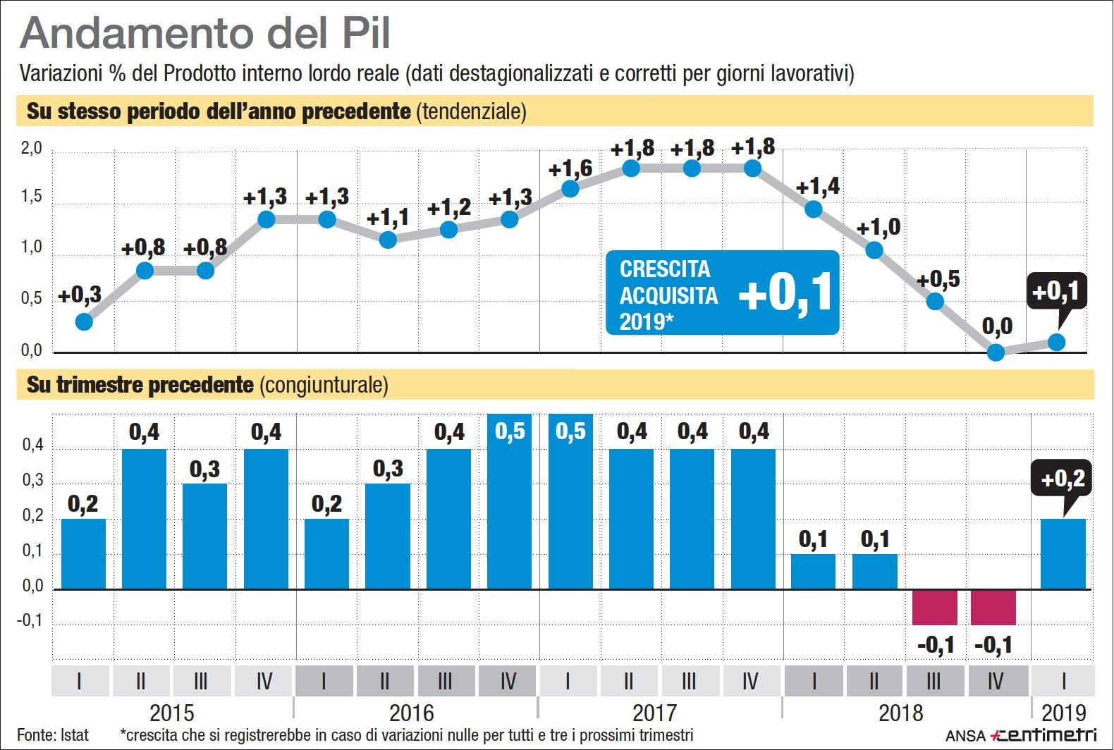L Italia fuori dalla recessione: Pil a +0,2%