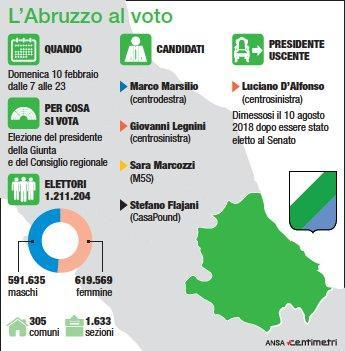 Abruzzo, la scheda delle elezioni regionali