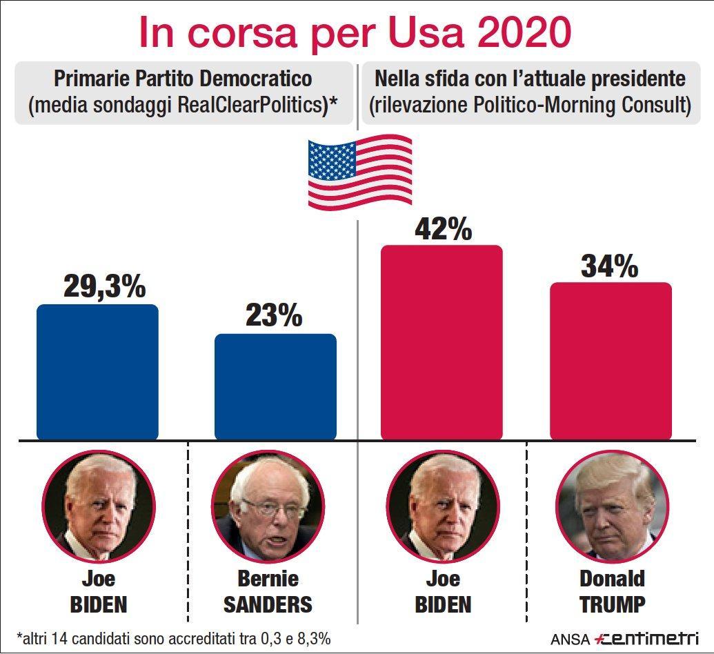 Usa 2020, Biden vola nei sondaggi: +8% su Trump