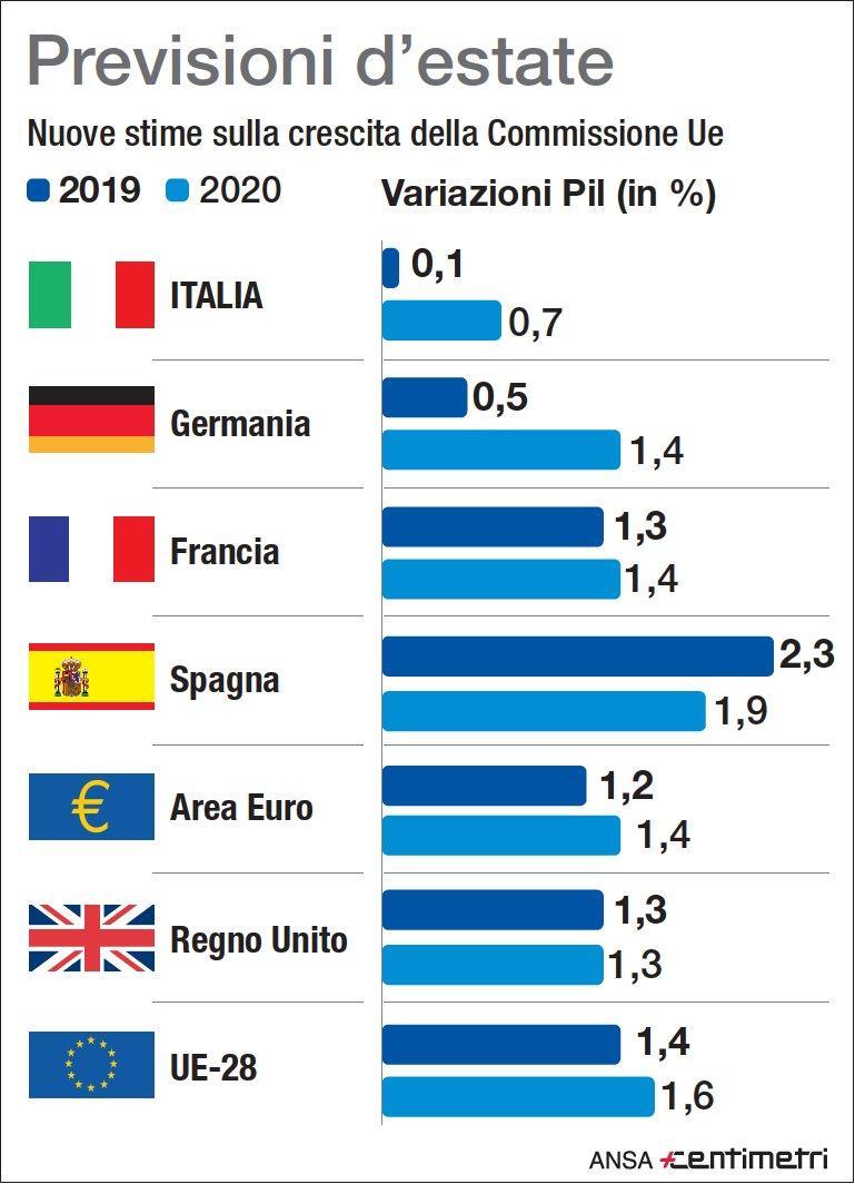 Il Pil in Europa, previsioni per l estate