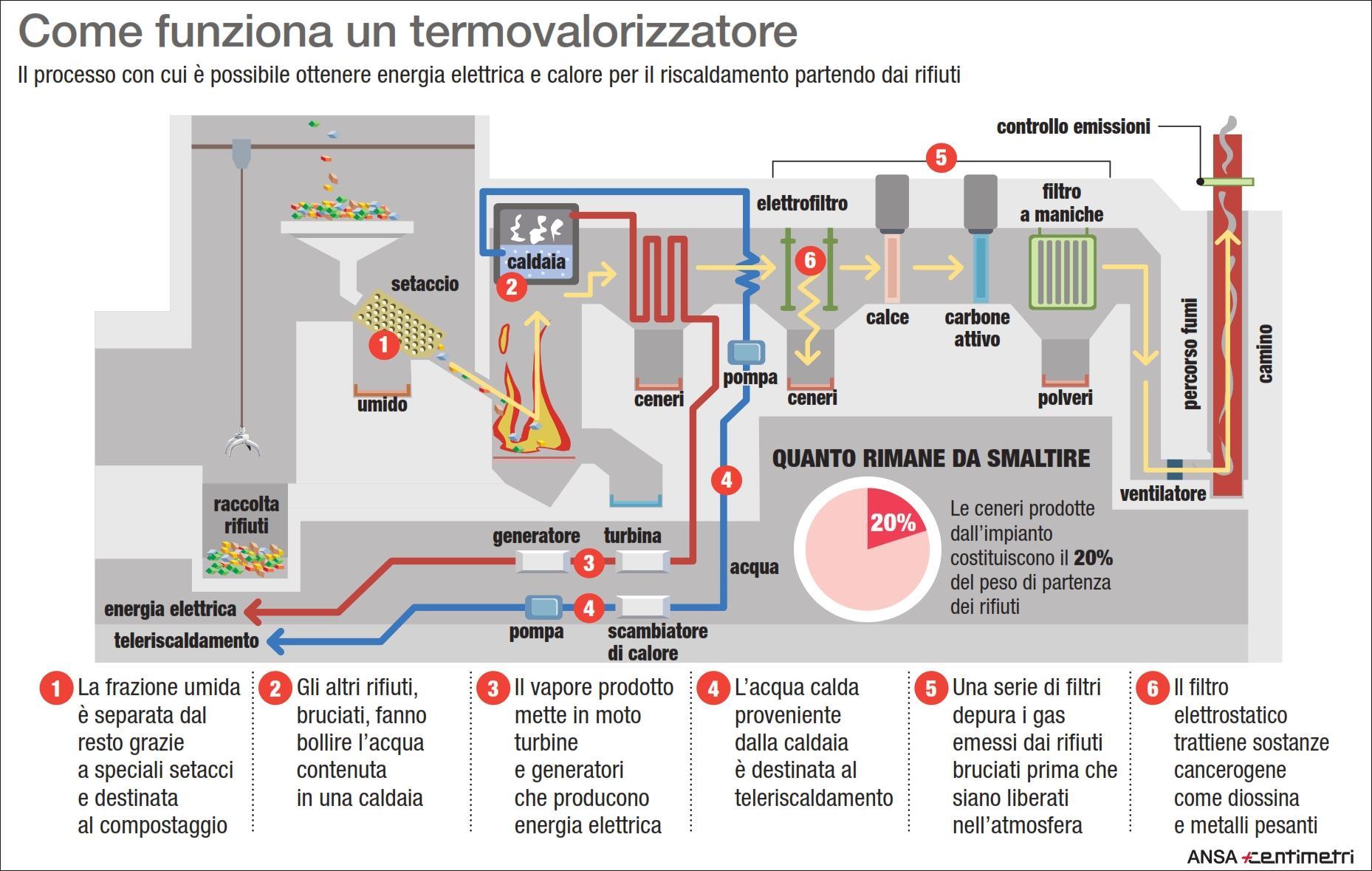 Come funziona un impianto di termovalorizzazione