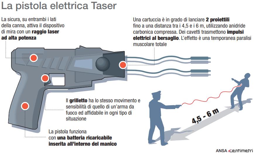 Taser, la pistola elettrica in uso nelle forza dell ordine