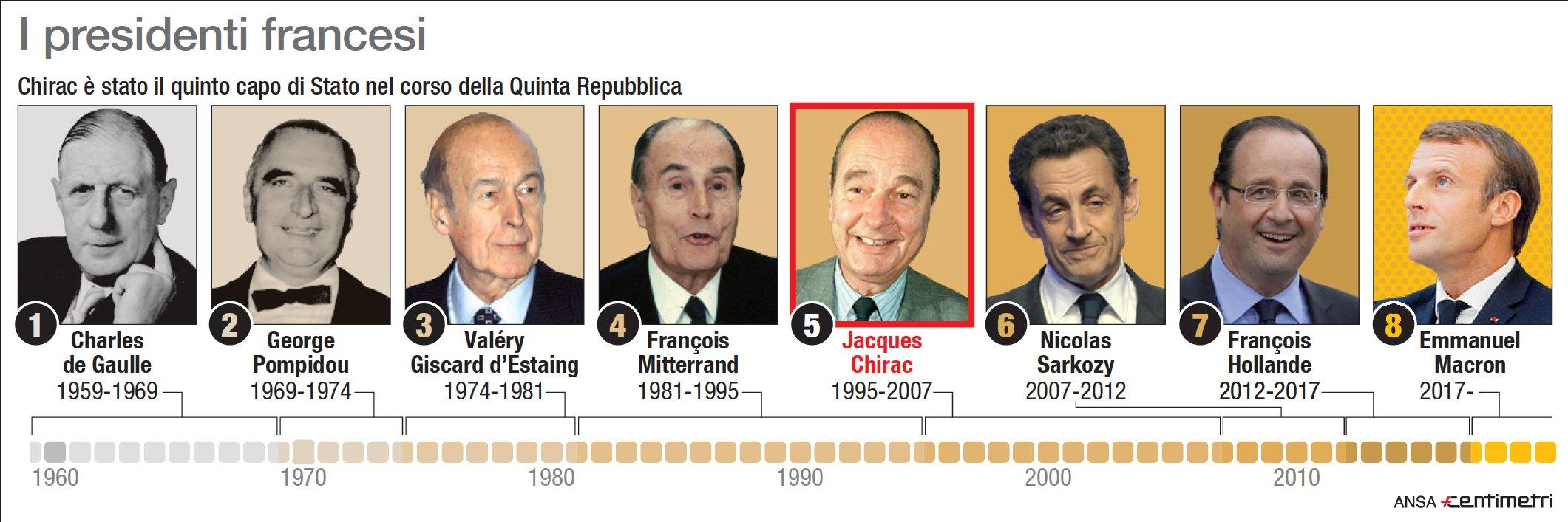 Addio a Jacques Chirac: quinto presidente francese