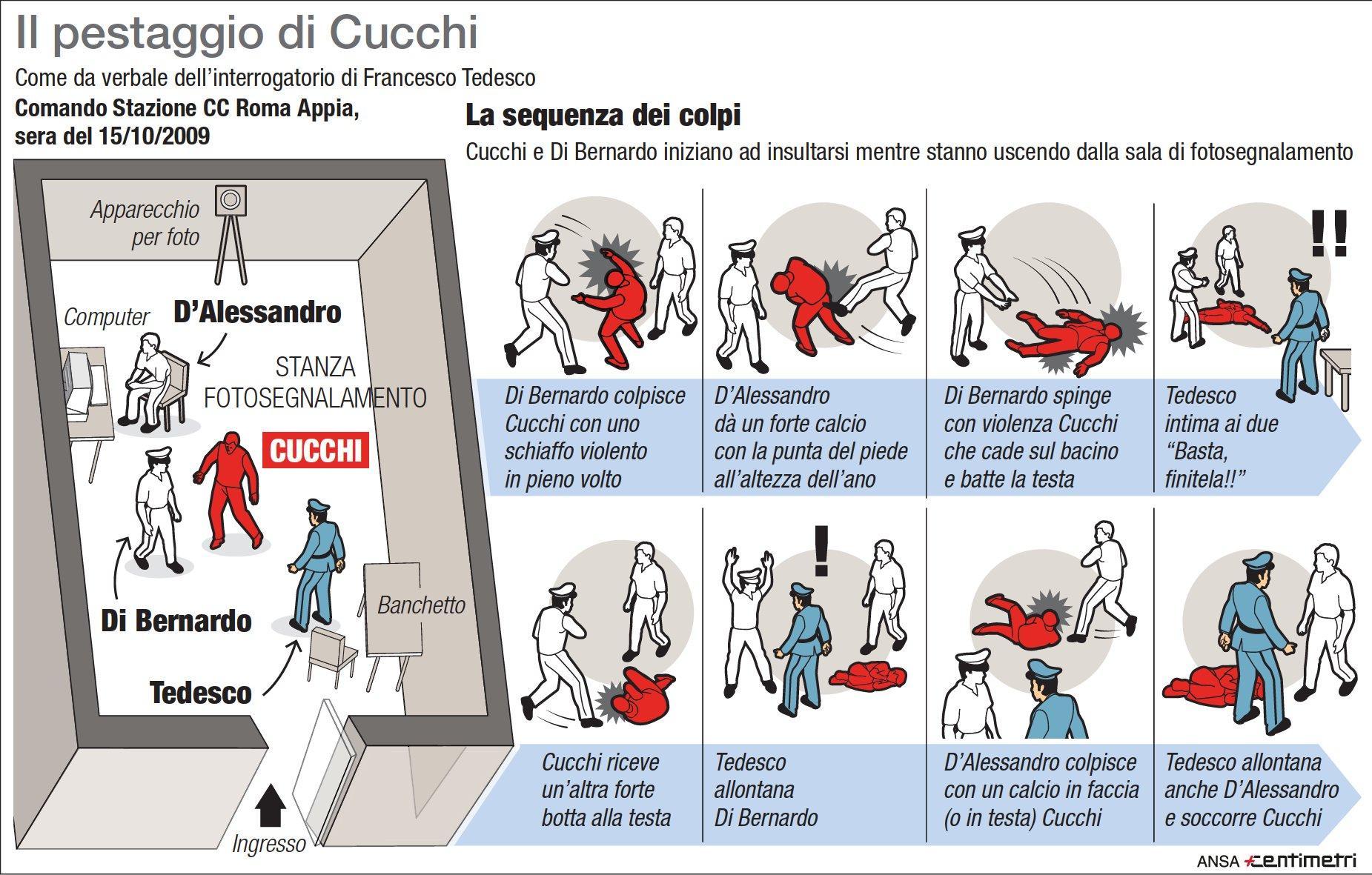 Stefano Cucchi, la sequenza del pestaggio