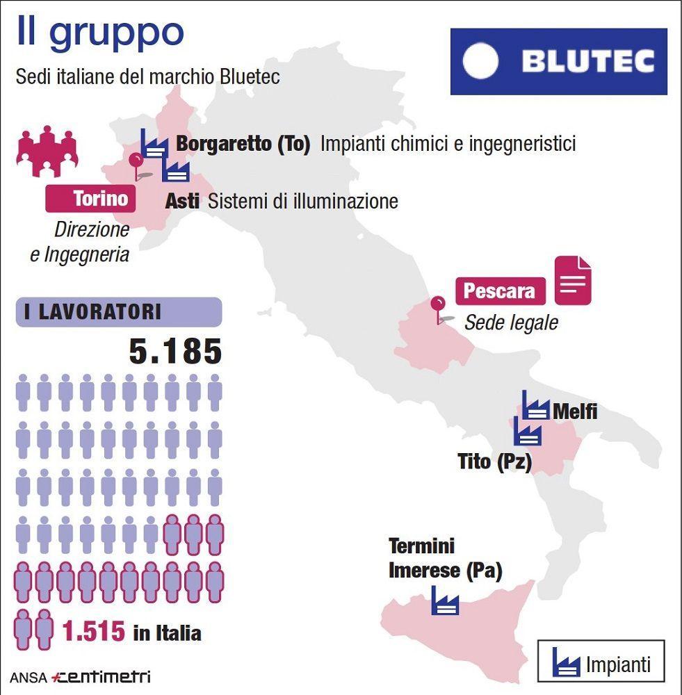 Marchio Bluetec, il gruppo in Italia