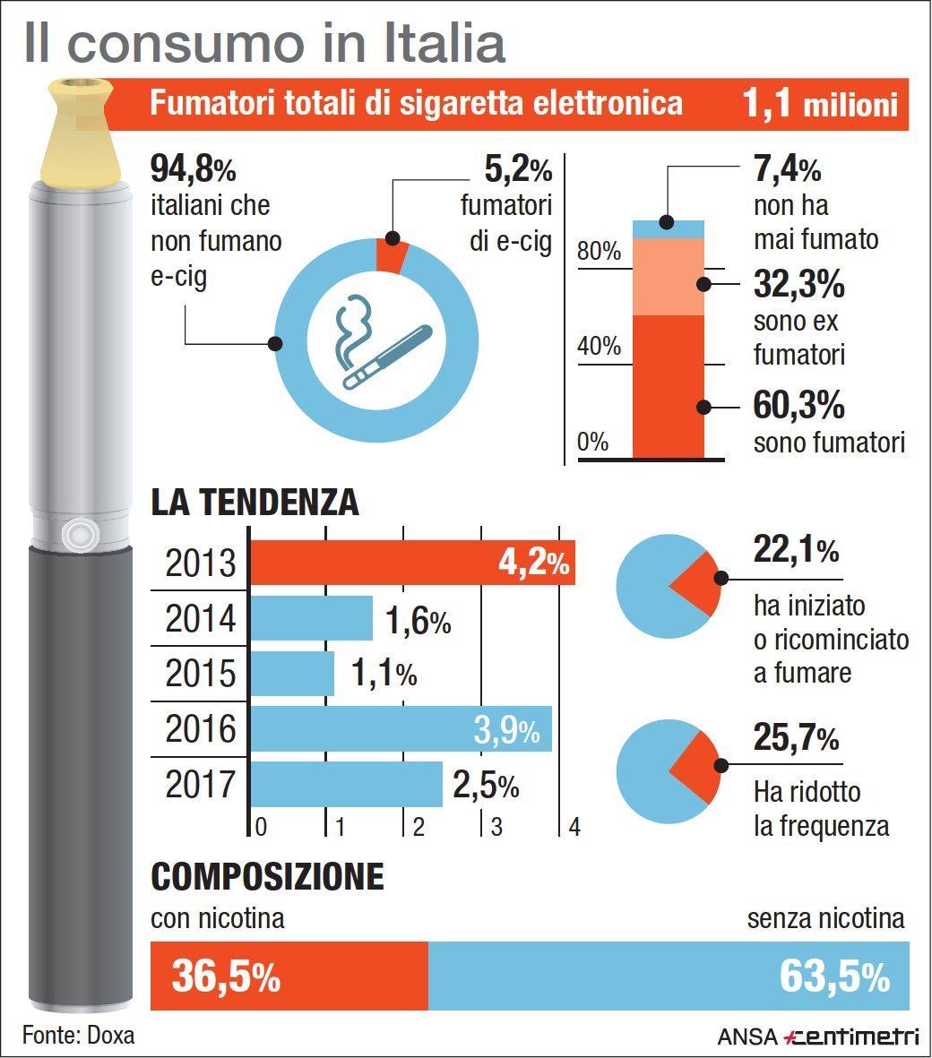 Sigaretta elettronica: il consumo in Italia