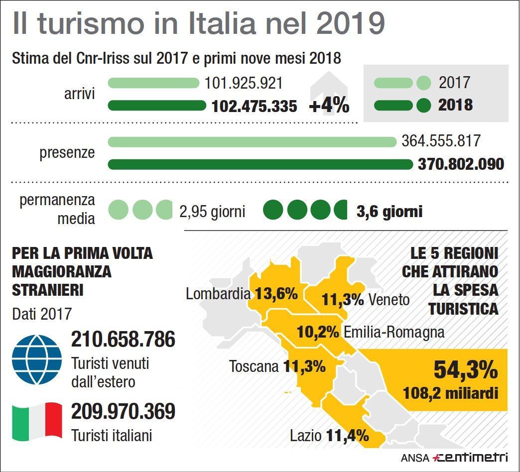 Il turismo in Italia nel 2019