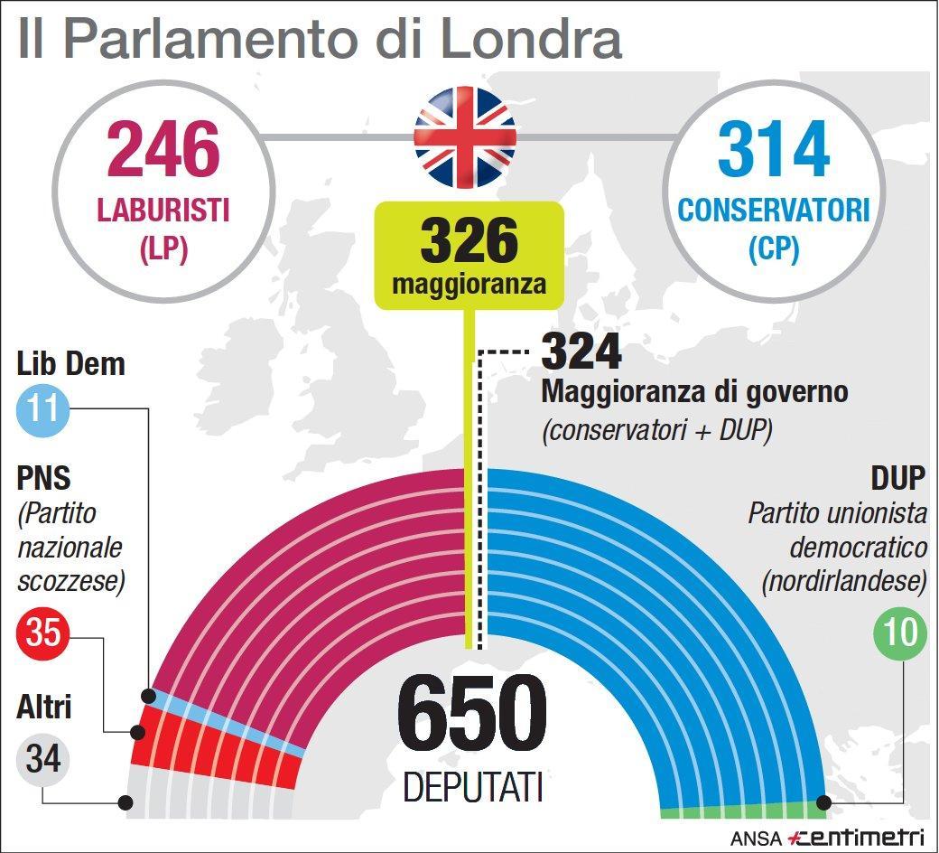 Brexit, la situazione nel Parlamento britannico