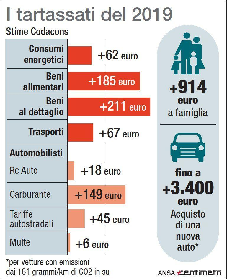 Prezzi e tariffe, una stangata da 914 euro nel 2019