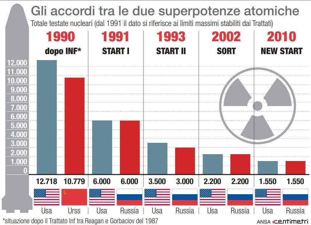 Gli accordi tra Usa e Russia dal 1990 sulla riduzione degli armamenti nucleari