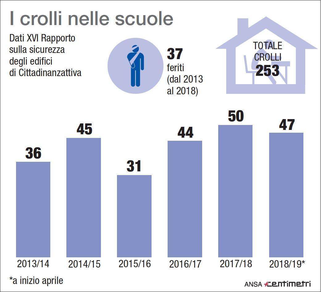 I crolli nelle scuole italiane