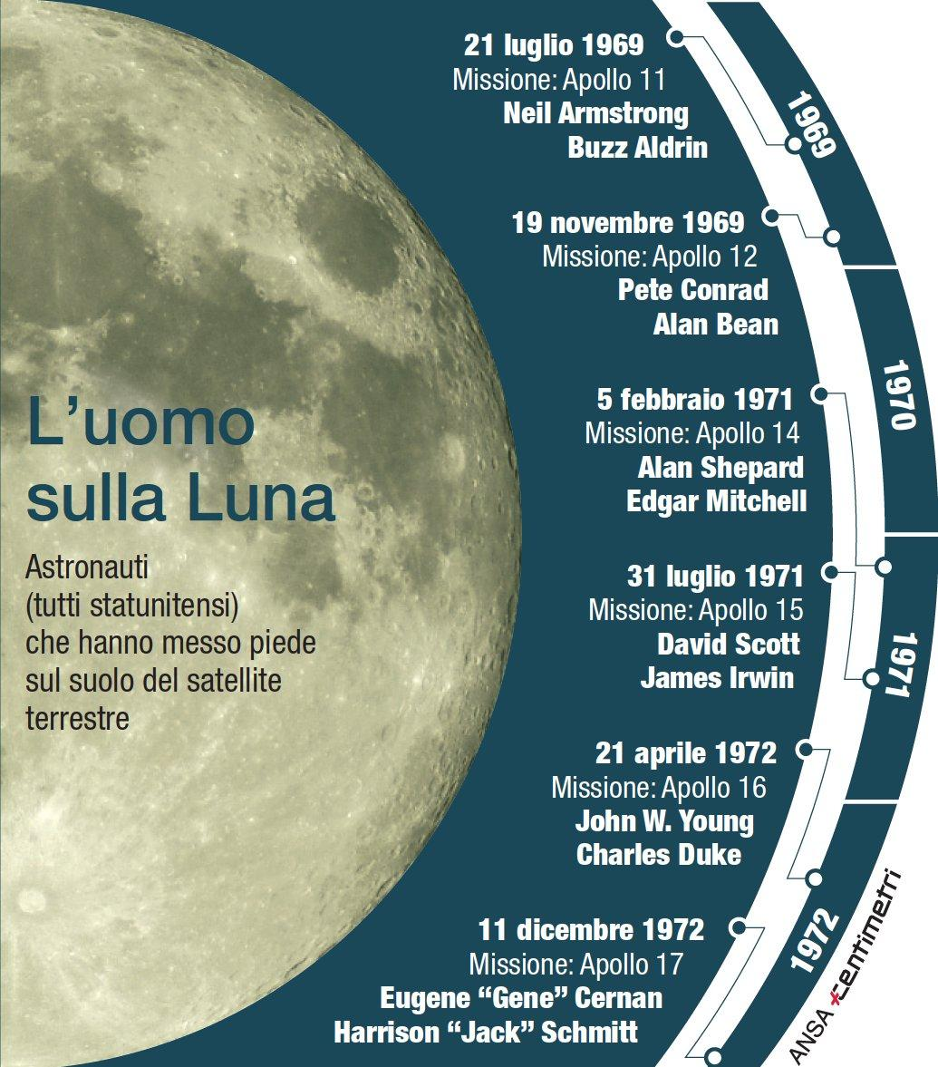 Sbarco sulla Luna, gli astronauti che hanno messo piede sul satellite