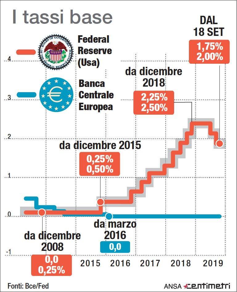 Fed e Bce, i tassi dai minimi dal 2015