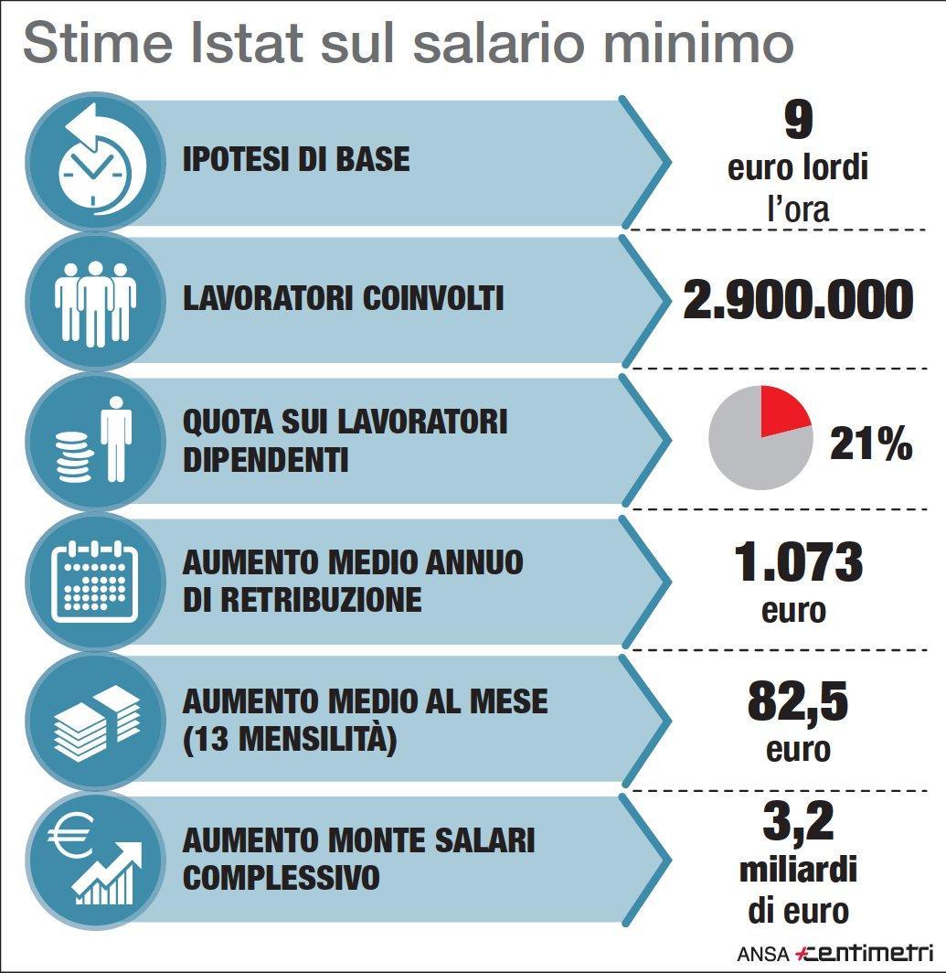 Inps: il 22% dei lavoratori guadagna meno di 9 euro l'ora