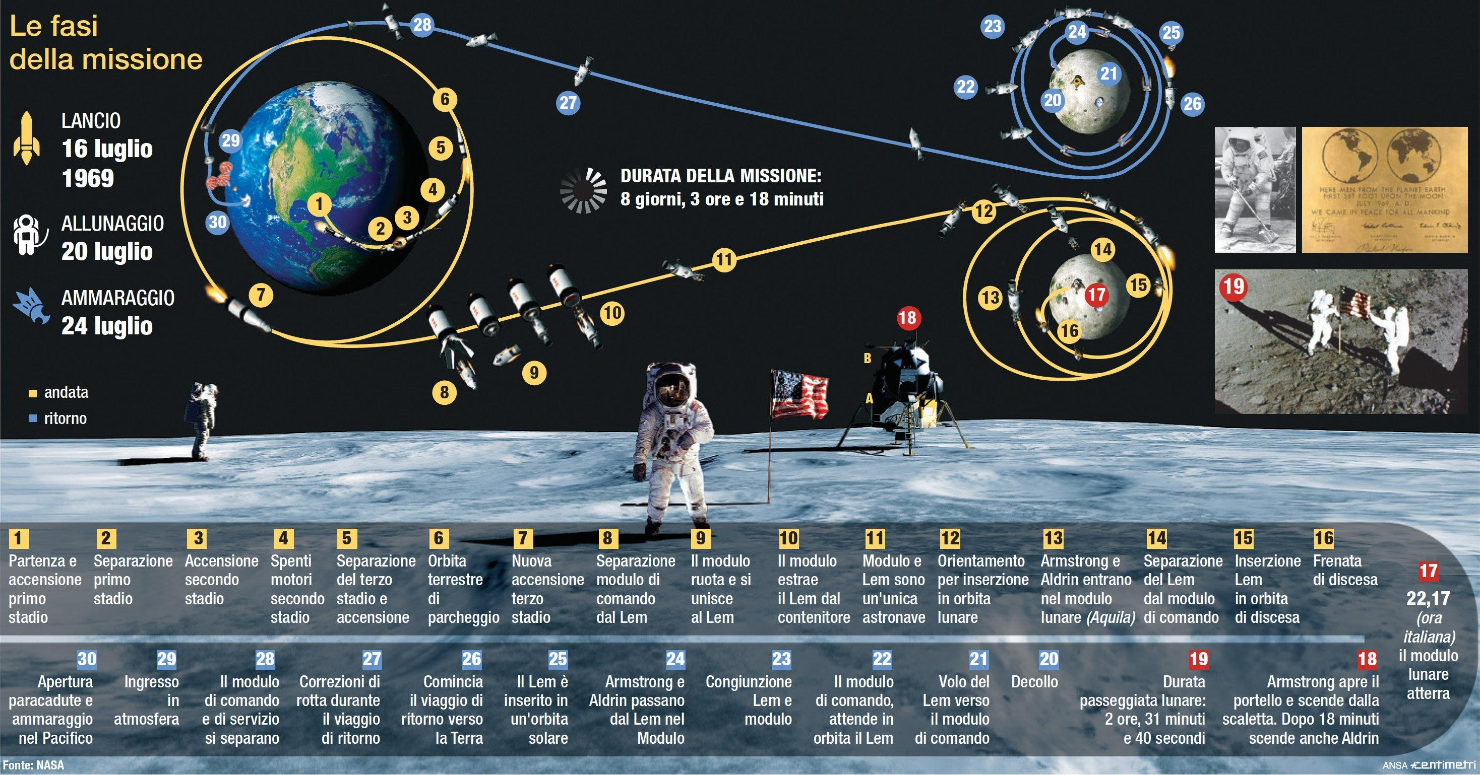 Cinquant anni fa la missione Apollo sulla Luna