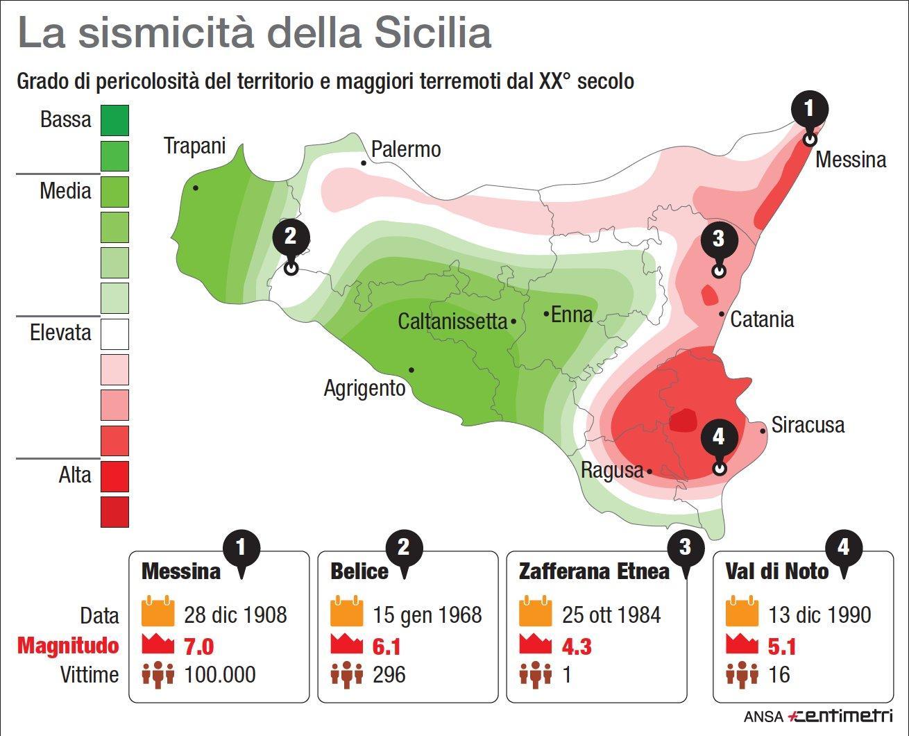 I maggiori terremoti in Sicilia nel XX secolo