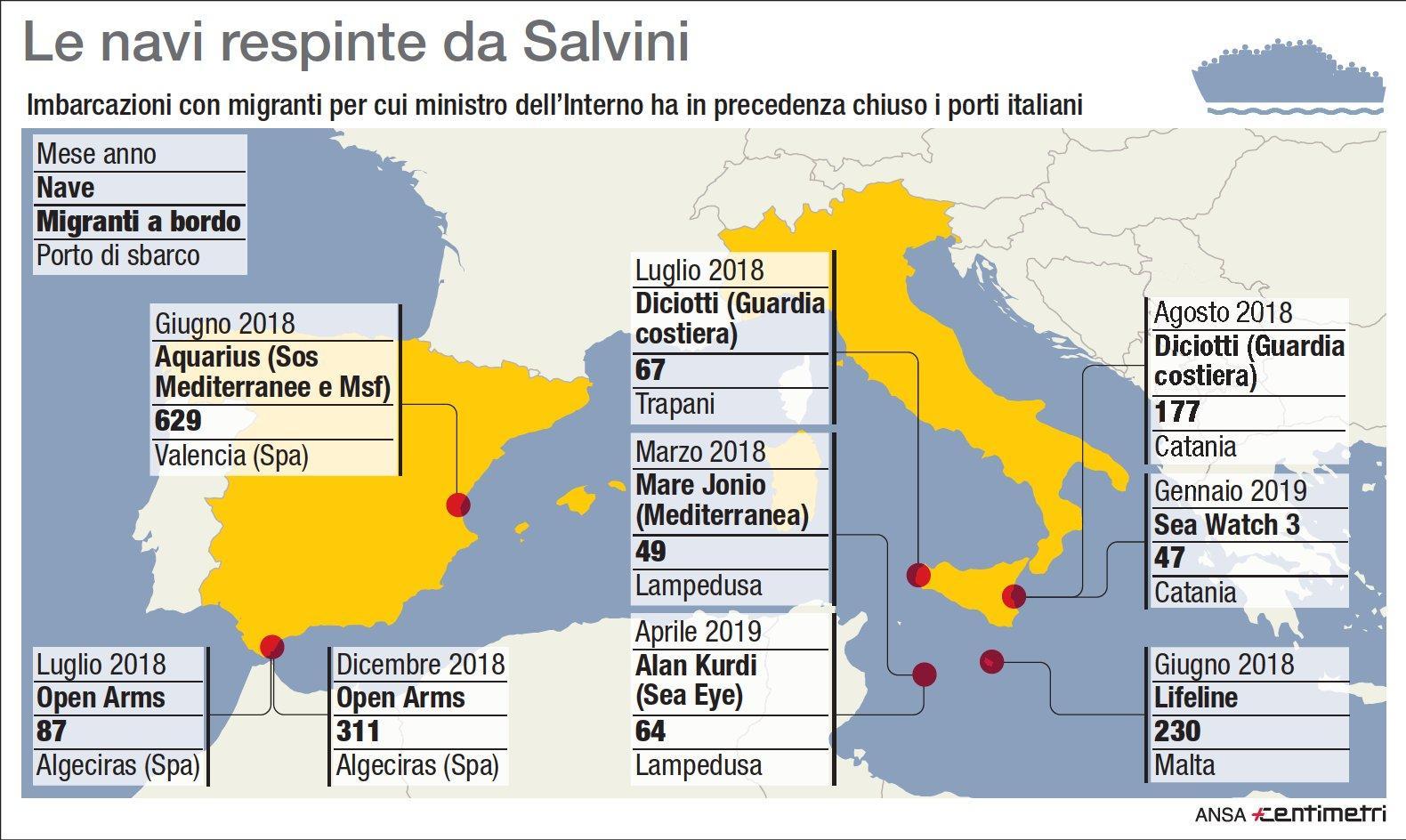 Migranti, le navi respinte da Matteo Salvini