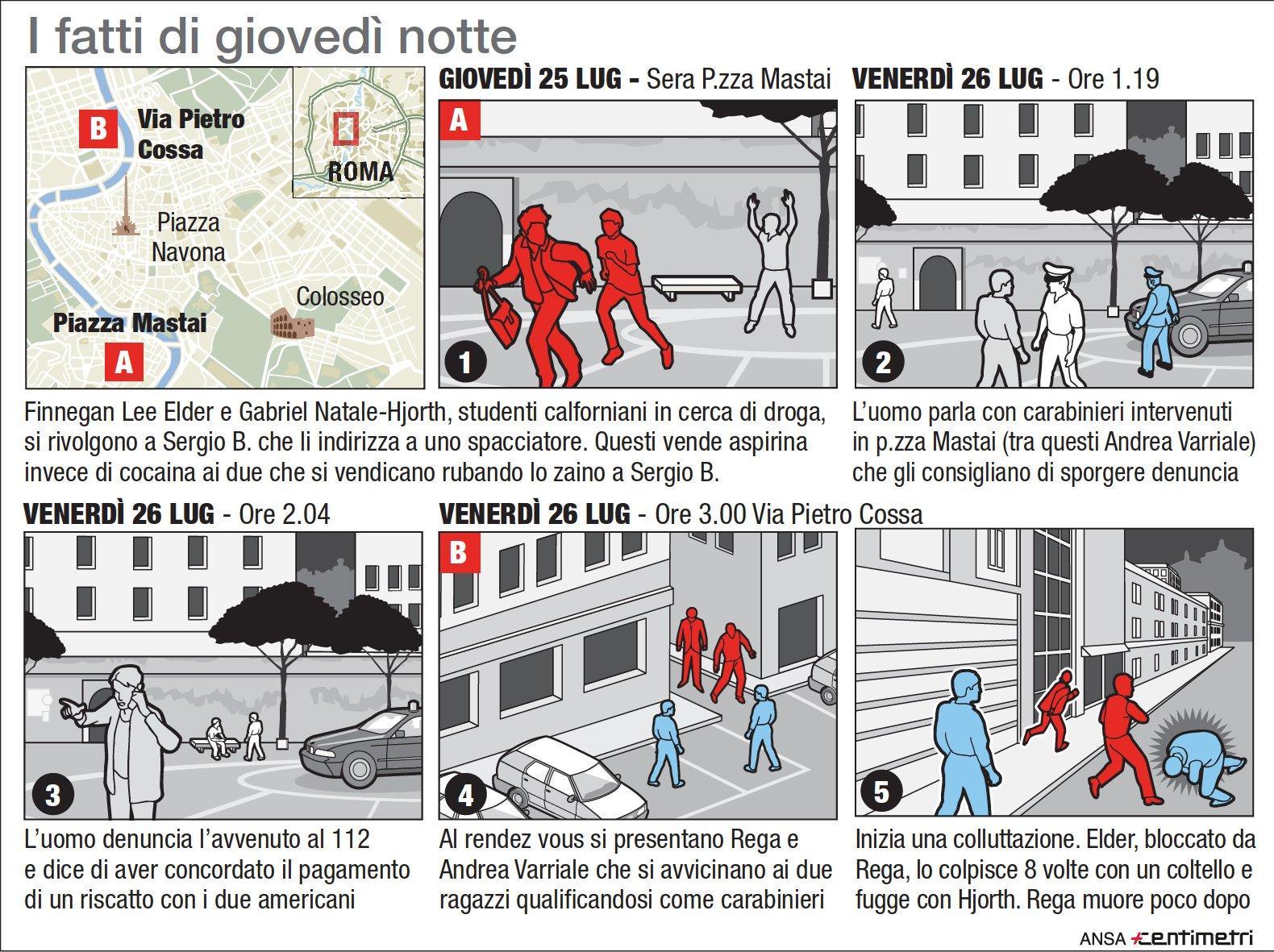 La ricostruzione dell omicidio del vicebrigadiere Rega
