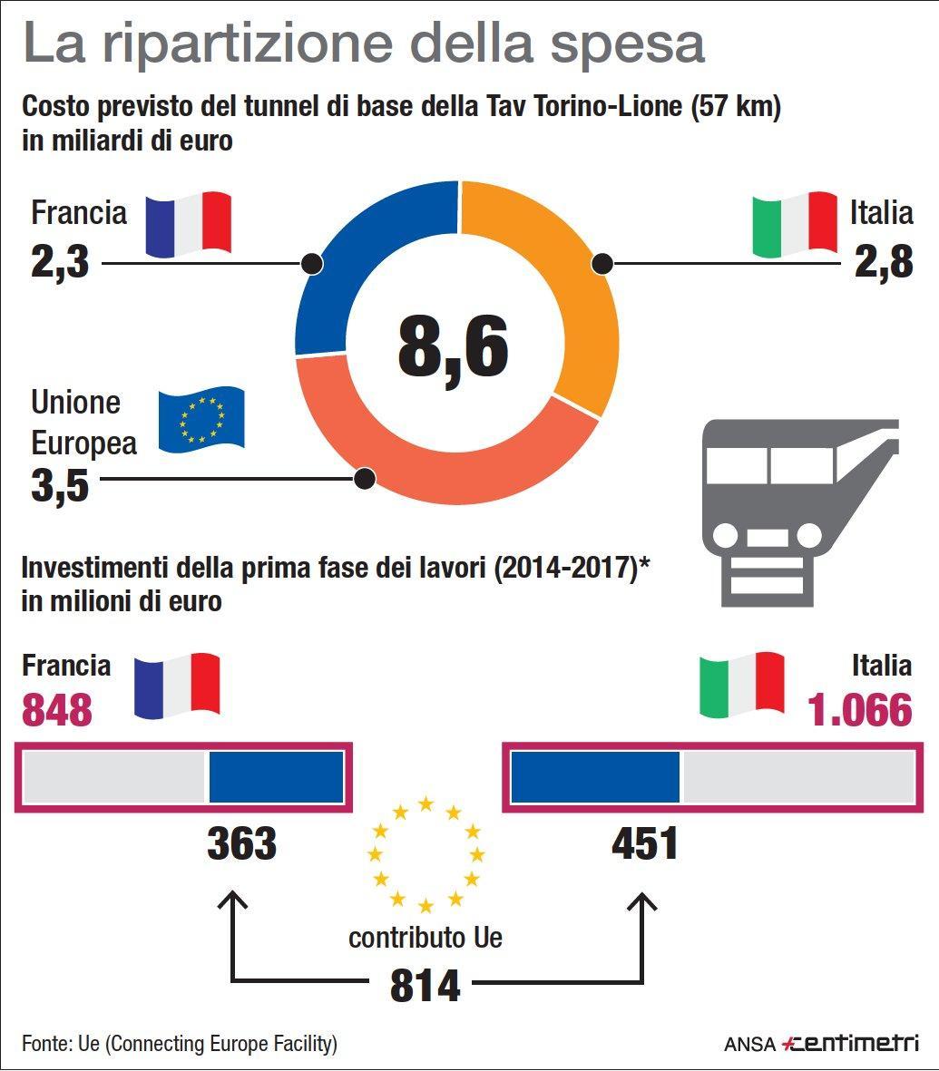 Tav, ecco come si dividono i costi Italia e Francia