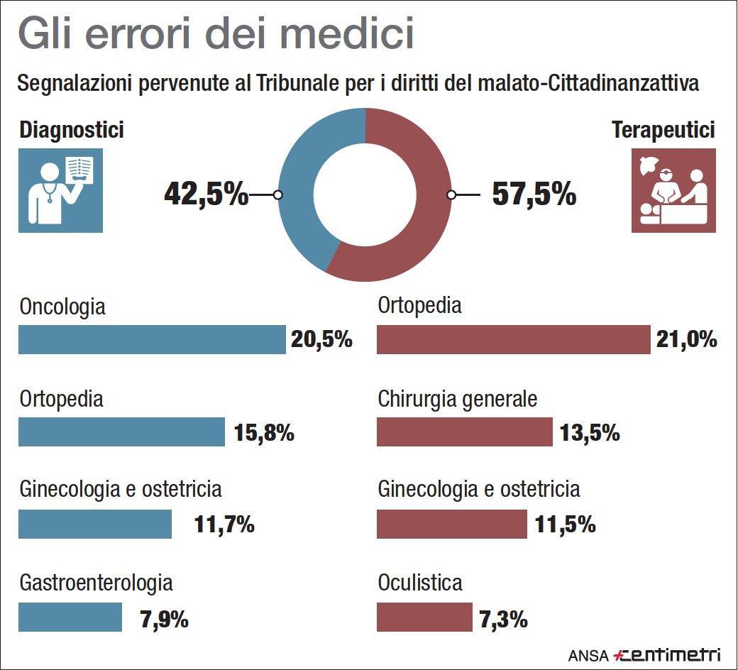Gli errori dei medici in Italia