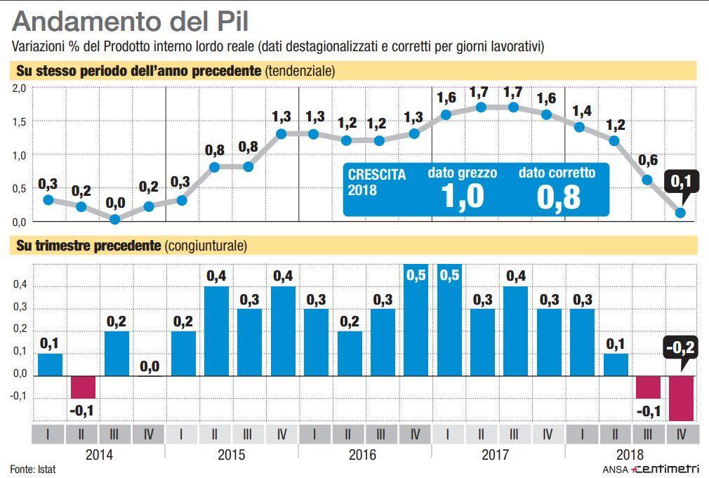 Pil ancora in calo: l Italia è in recessione tecnica