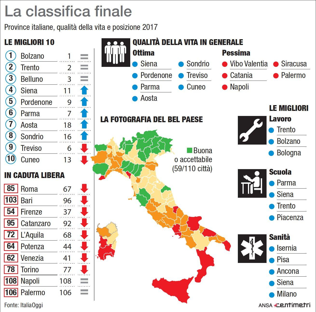 Qualit della vita la classifica delle citt italiane for Classifica qualita della vita 2018
