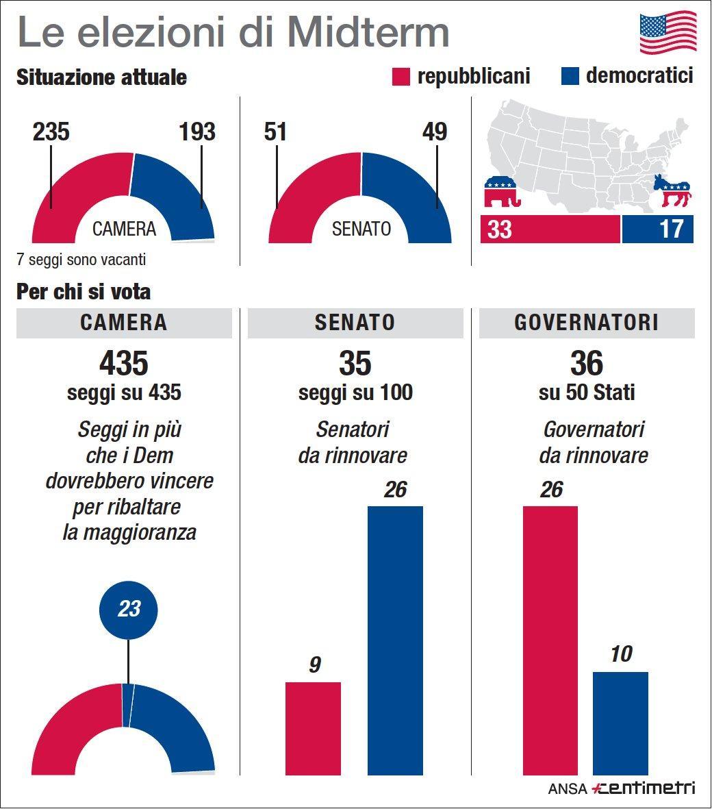 Elezioni di Midterm negli Usa: tutti i numeri