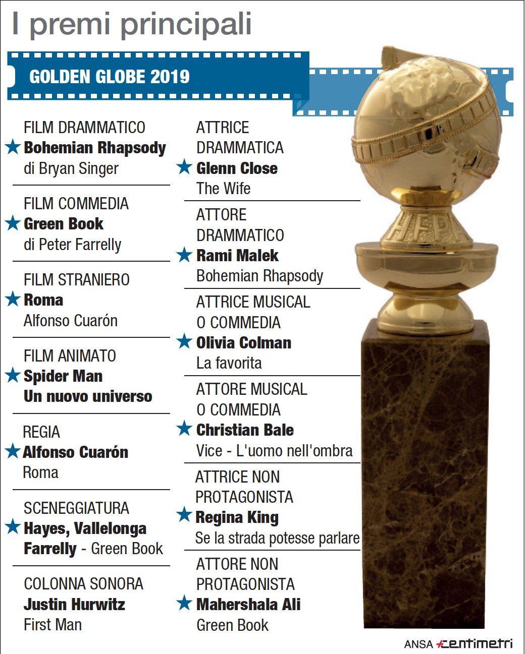 Golden Globe, i premi principali della serata