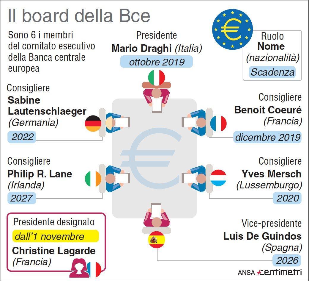 Bce, l attuale board all Eurotower di Francoforte