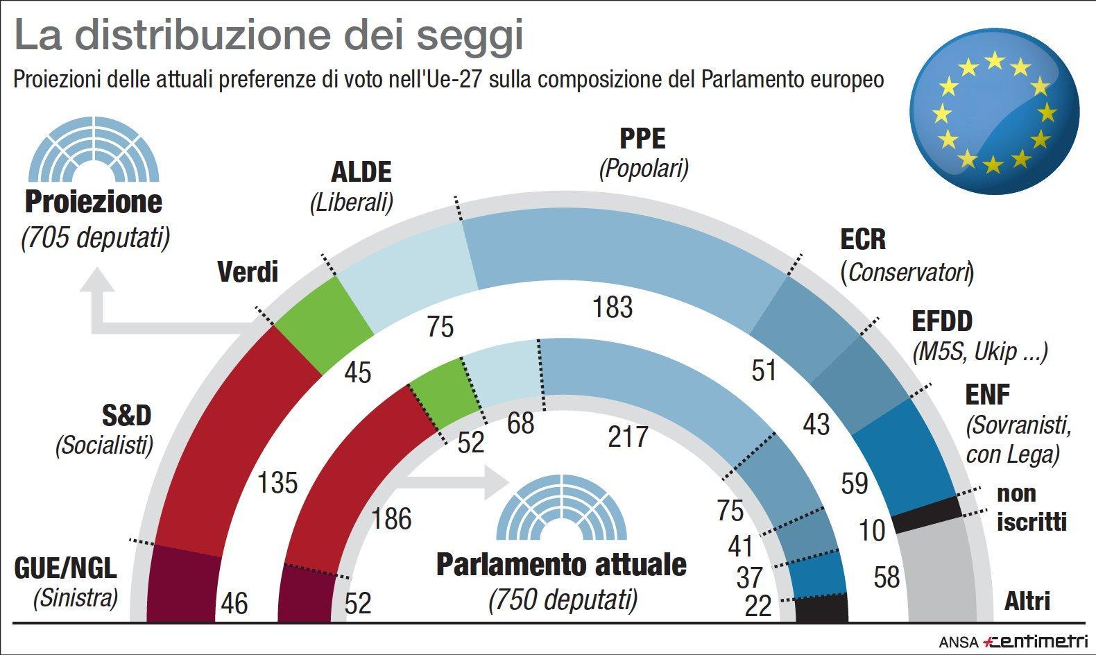 Europee proiezioni ue lega primo partito italiano con 27 for Donne parlamento italiano