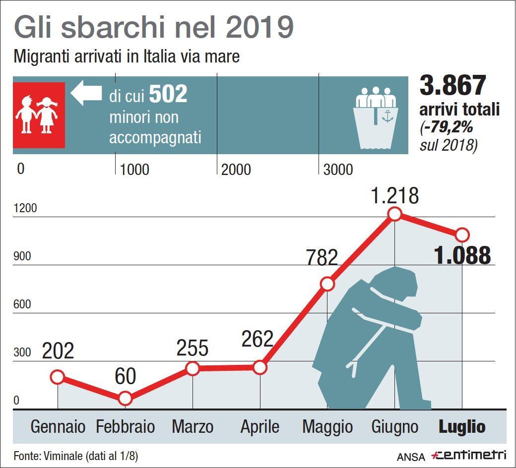 Migranti, gli arrivi in Italia nel 2019
