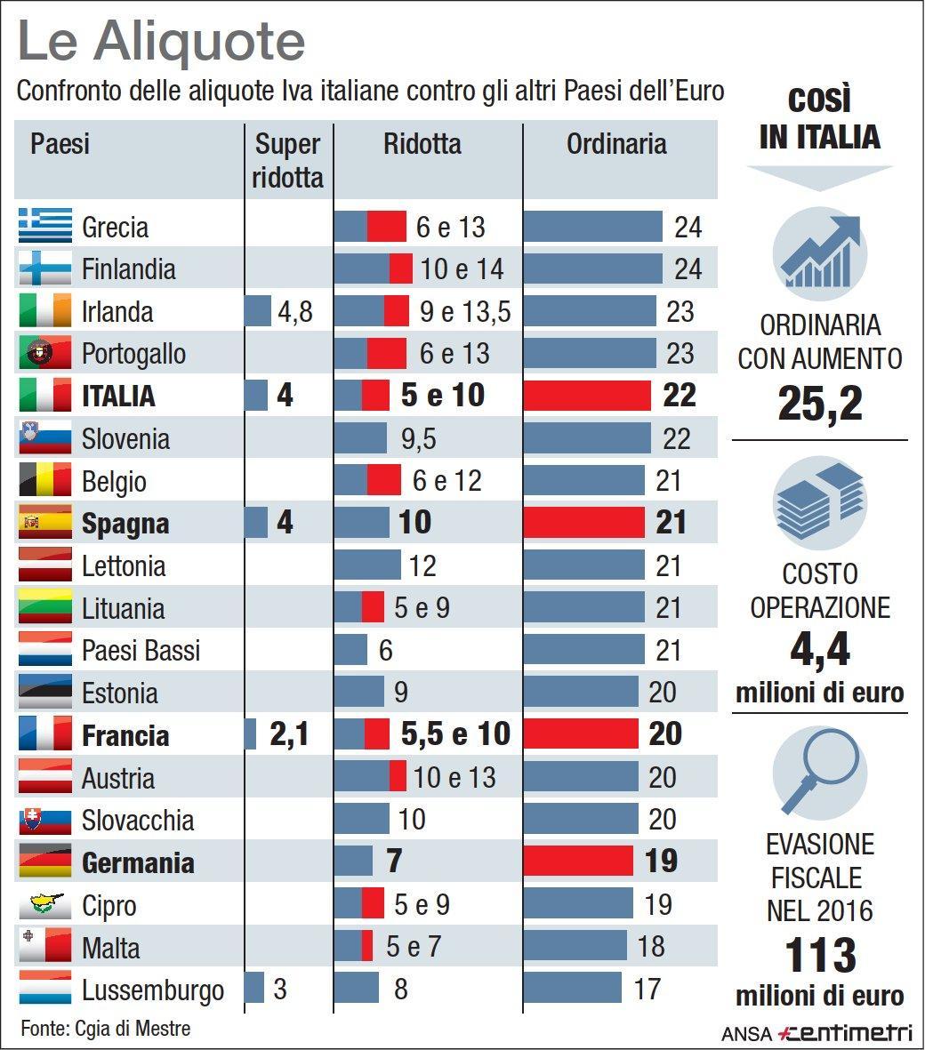 Iva, il confronto tra l Italia e gli altri Paesi dell Euro